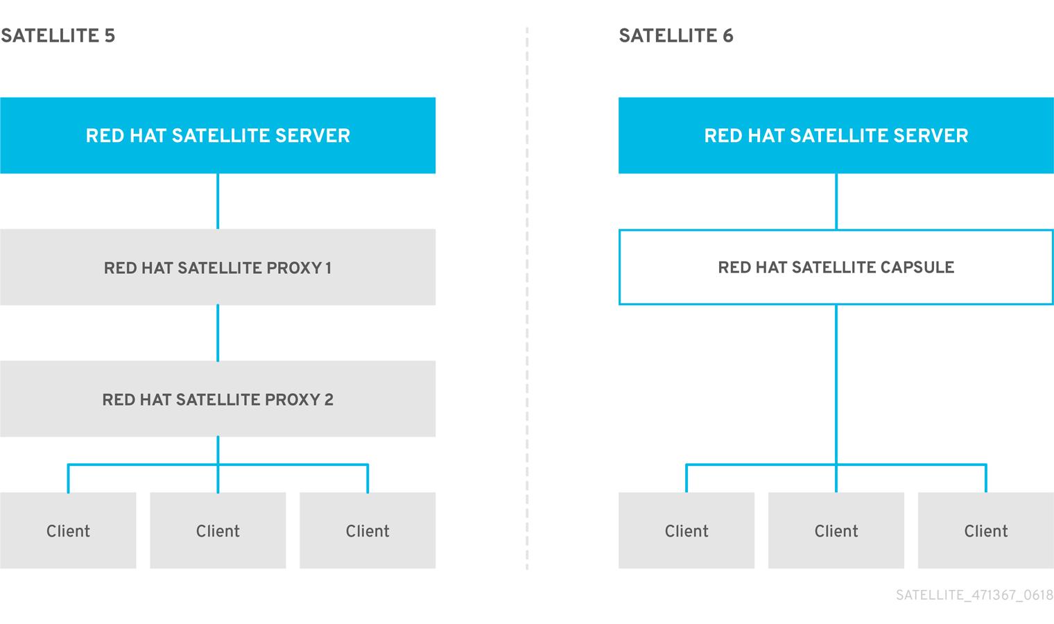 Comparison of Satellite5 Proxy and Satellite6 Capsule Servers