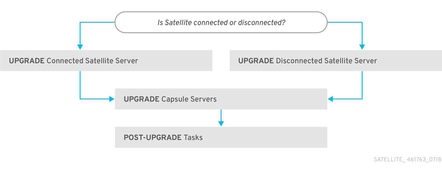 Overview of Satellite 6.5-beta Upgrade Paths