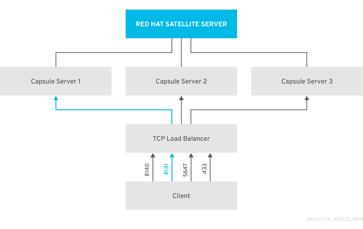 Load Balancing Solution Architecture
