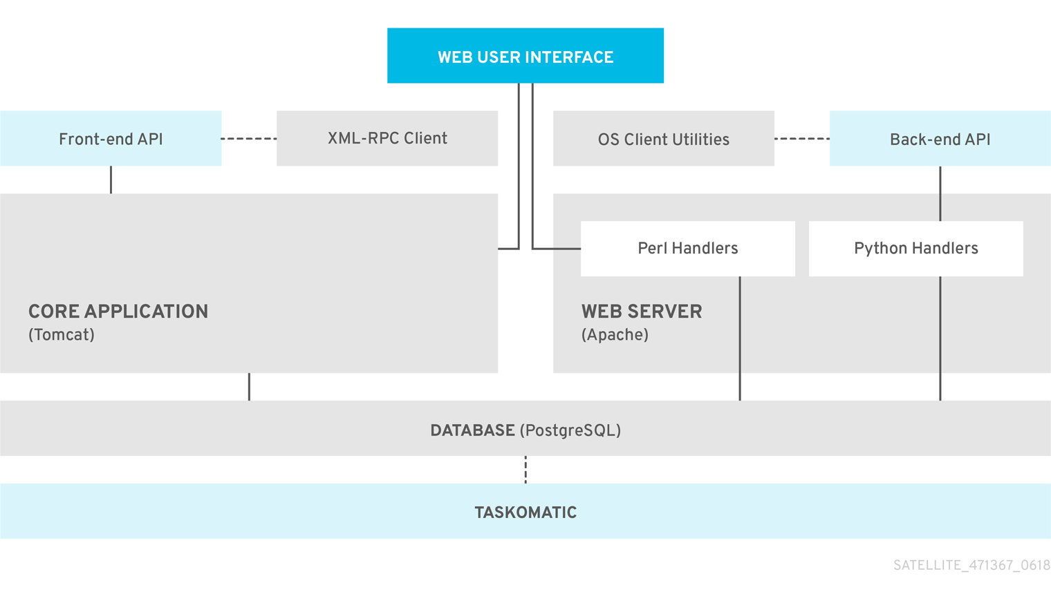 Red Hat Satellite 5 System Architecture