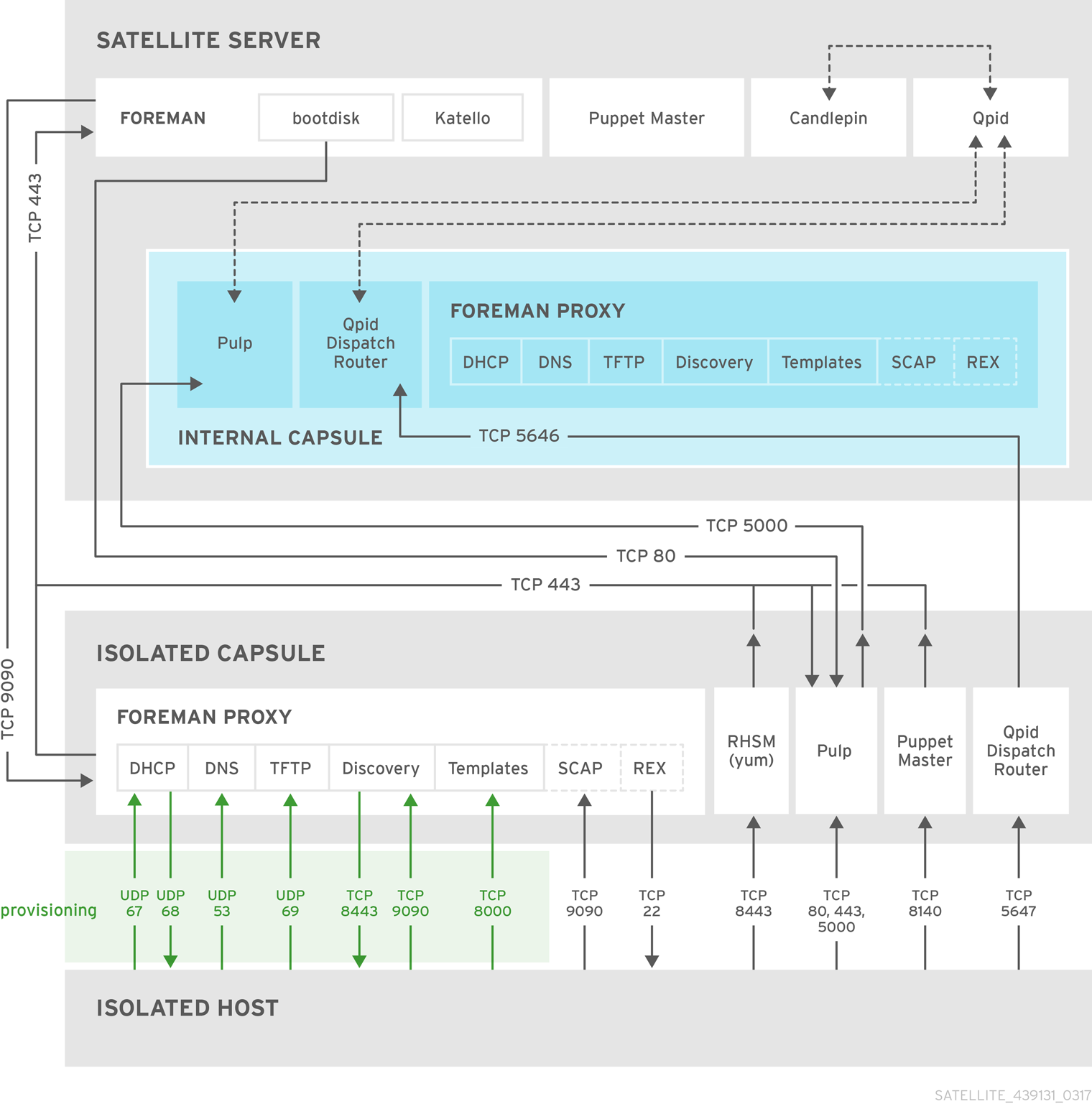 RedHat Satellite topology with isolated host