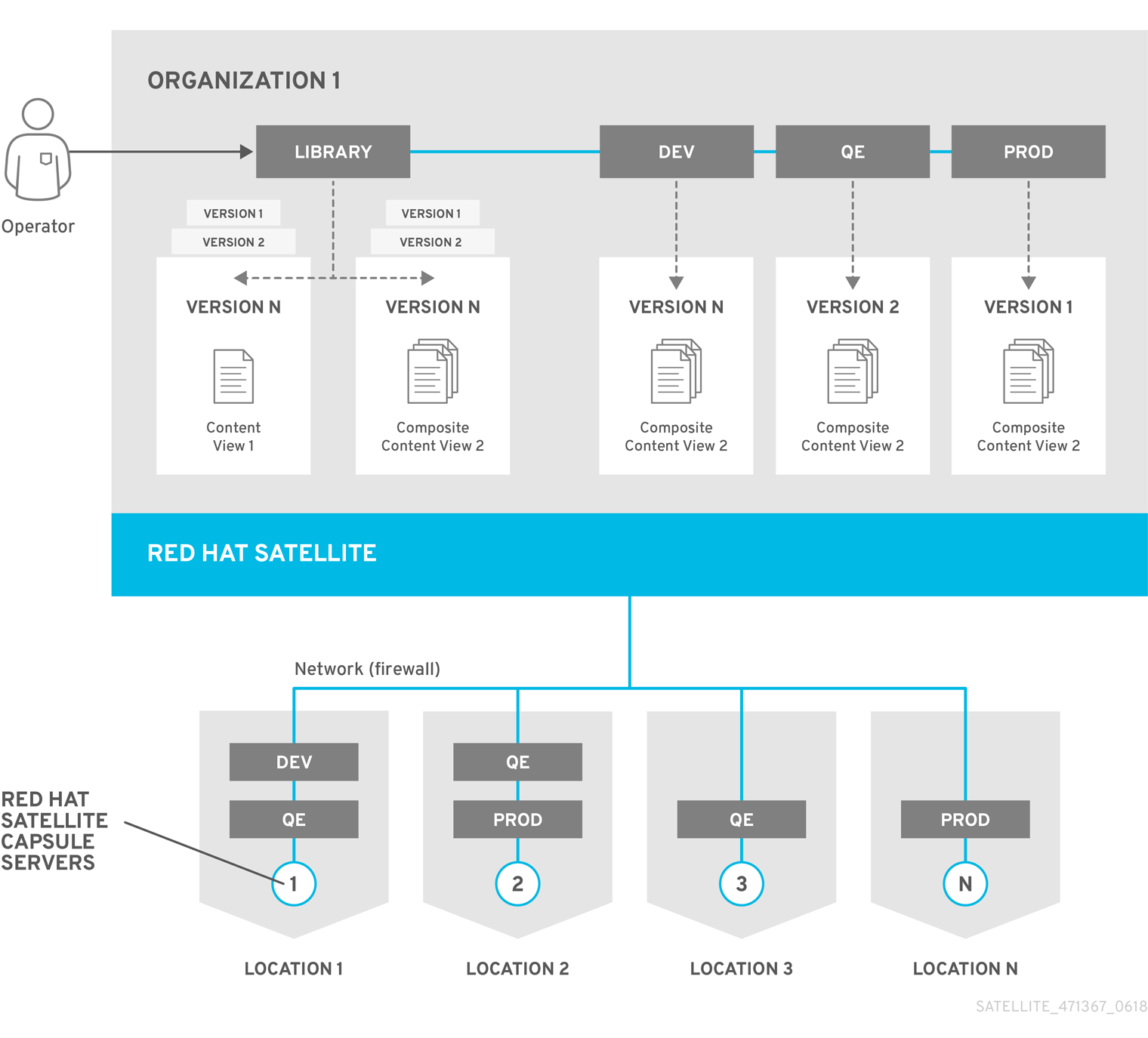 Content Life Cycle in RedHat Satellite