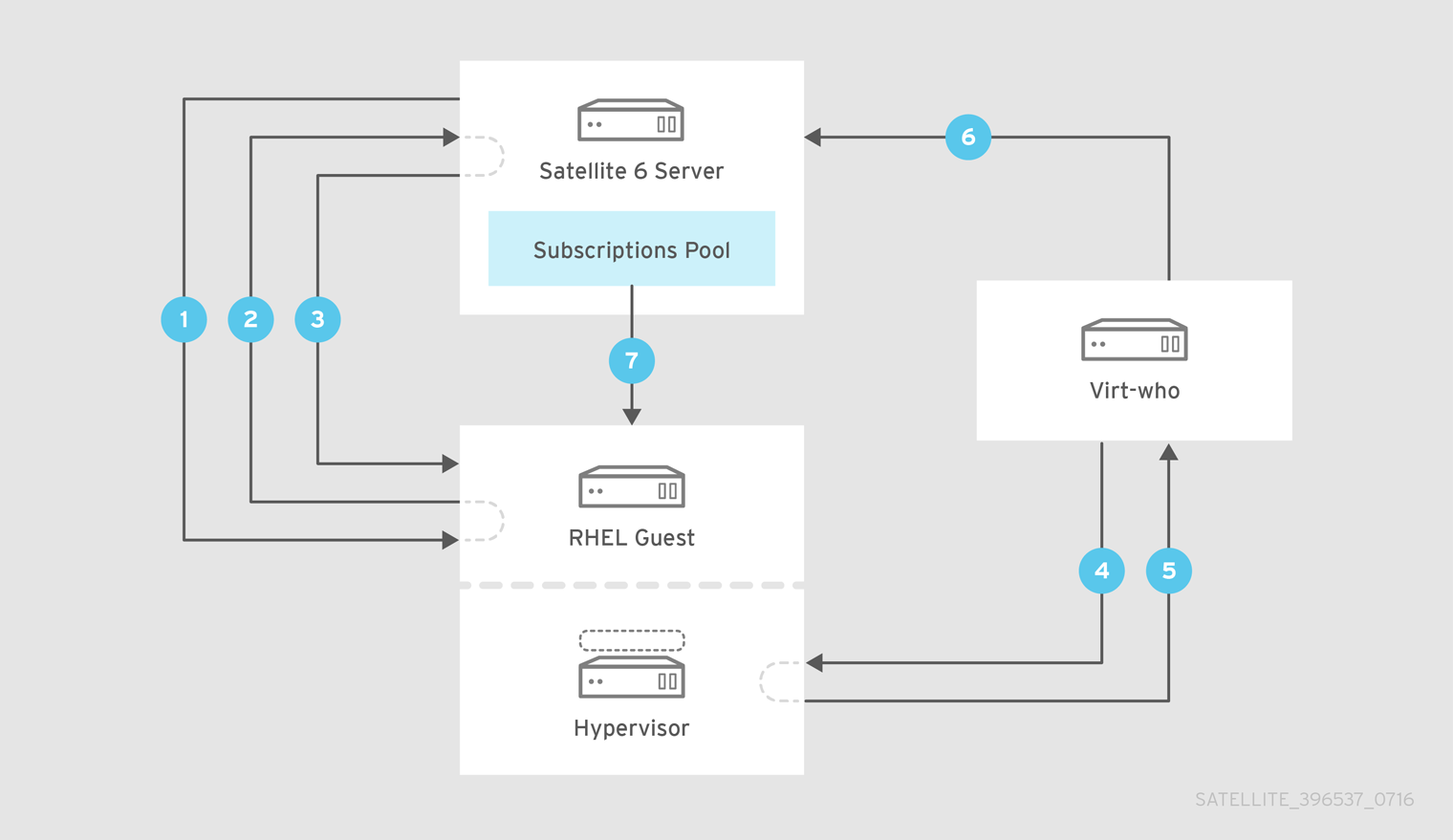 Virtual Machine Subscription Process