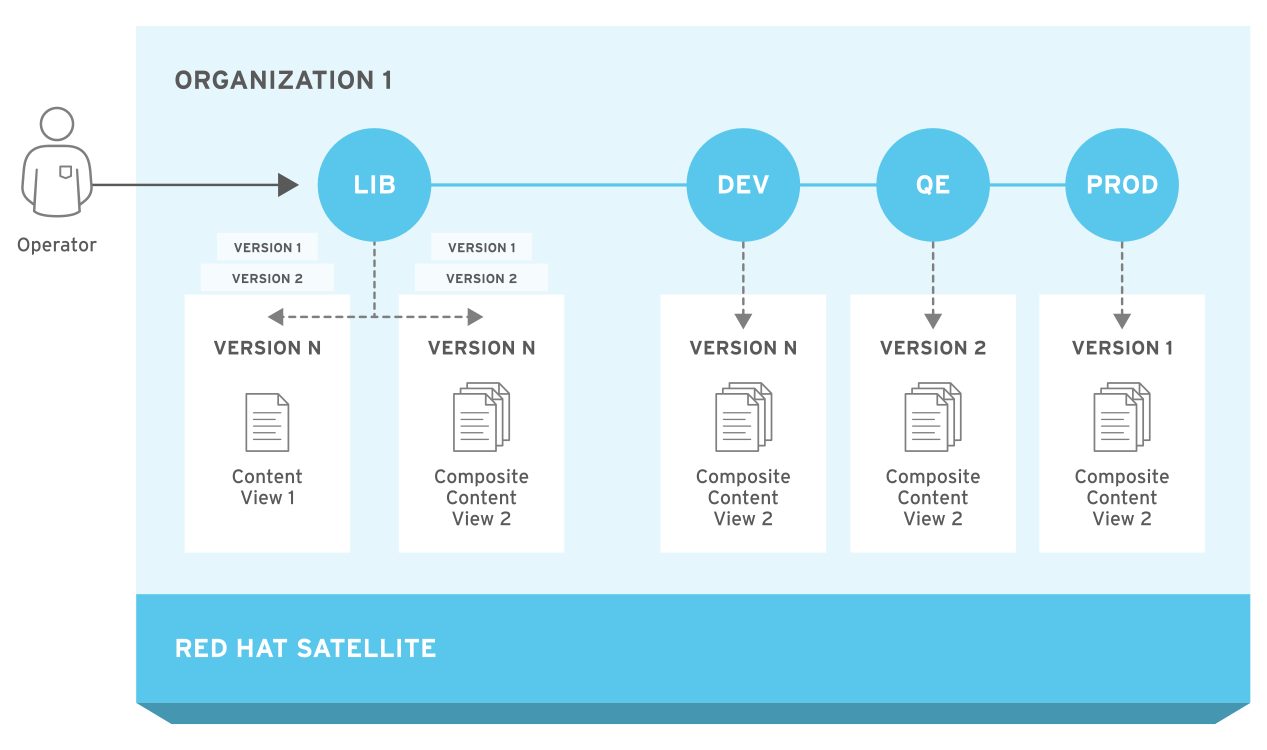 The RedHat Satellite6 Application Life Cycle