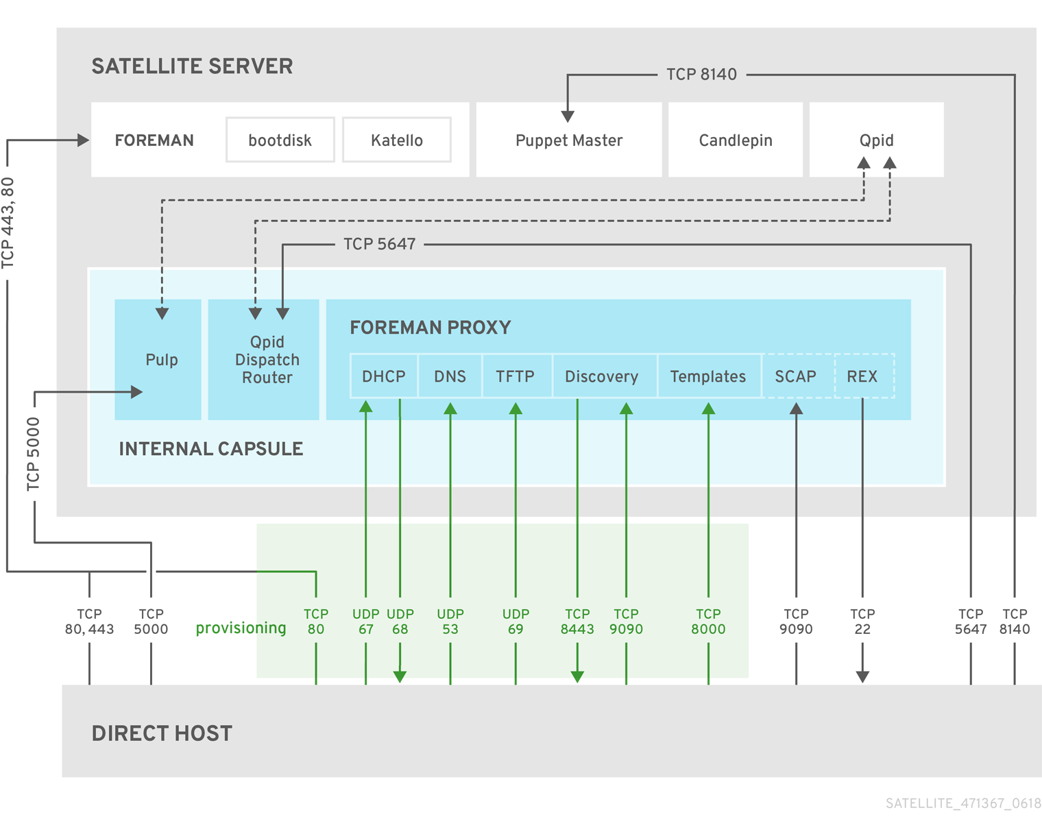 RedHat Satellite topology with direct host