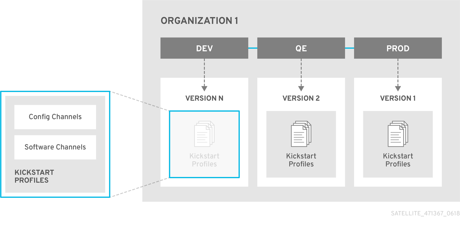 The Application Life Cycle of RedHat Satellite5