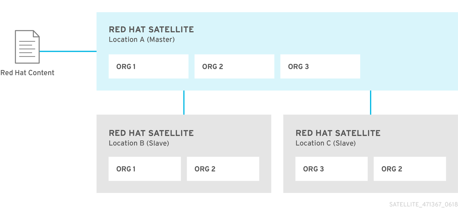 Example Topology for RedHat Satellite5