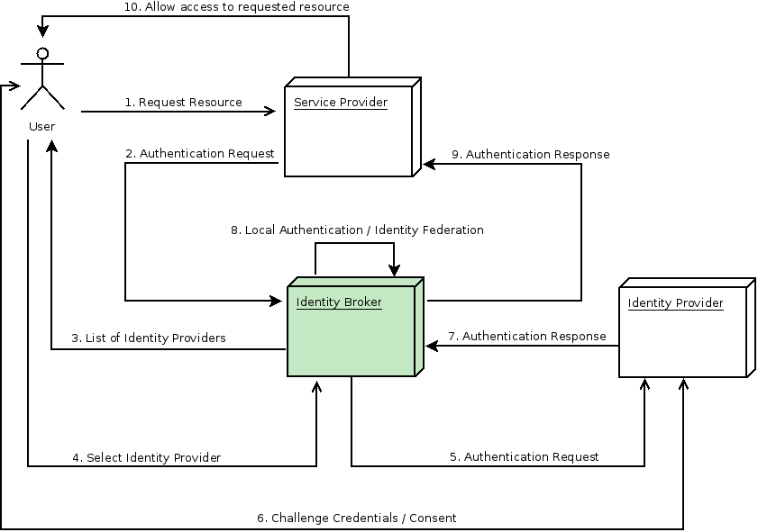 Server Administration Guide - Red Hat Customer Portal