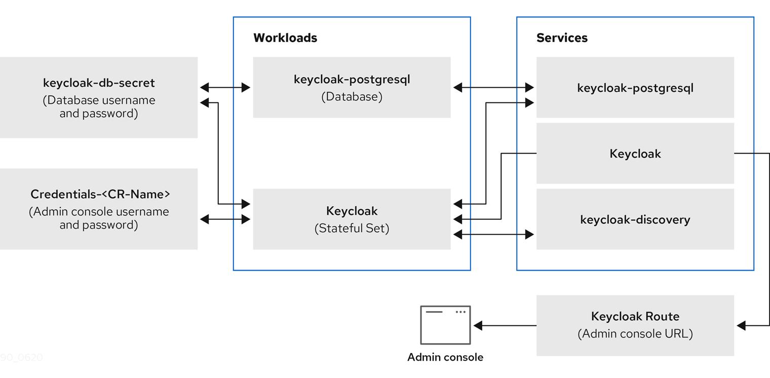 operator components