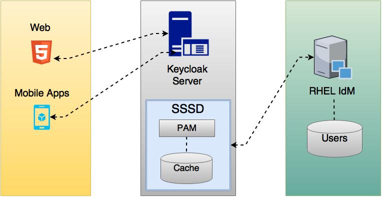 keycloak sssd freeipa integration overview