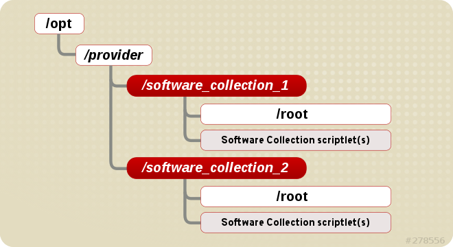 The Software Collection File System Hierarchy