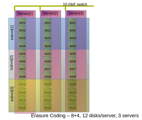 Example Configuration of 8+4 Dispersed Volume Configuration