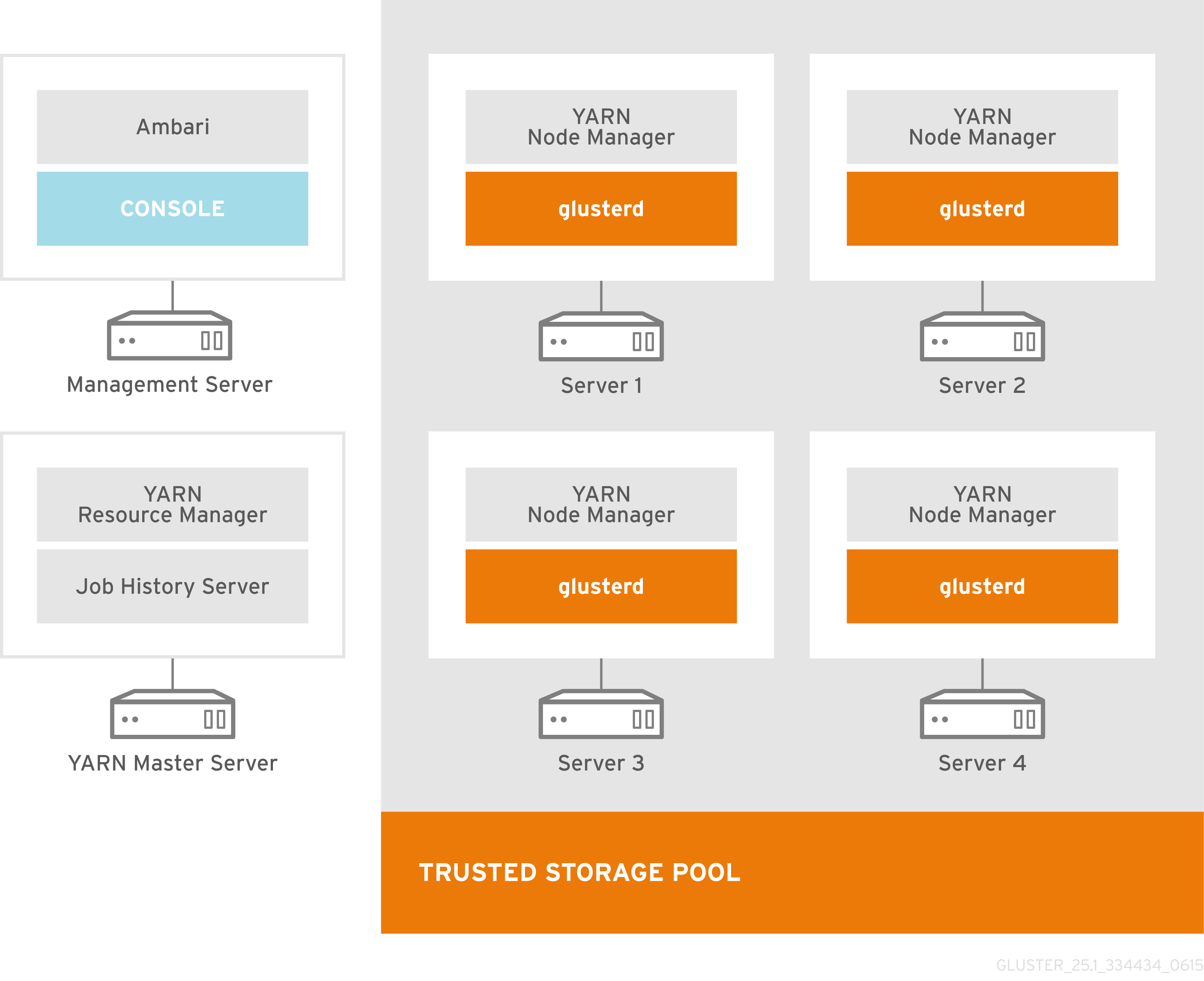 Recommended Deployment Topology for Large Clusters