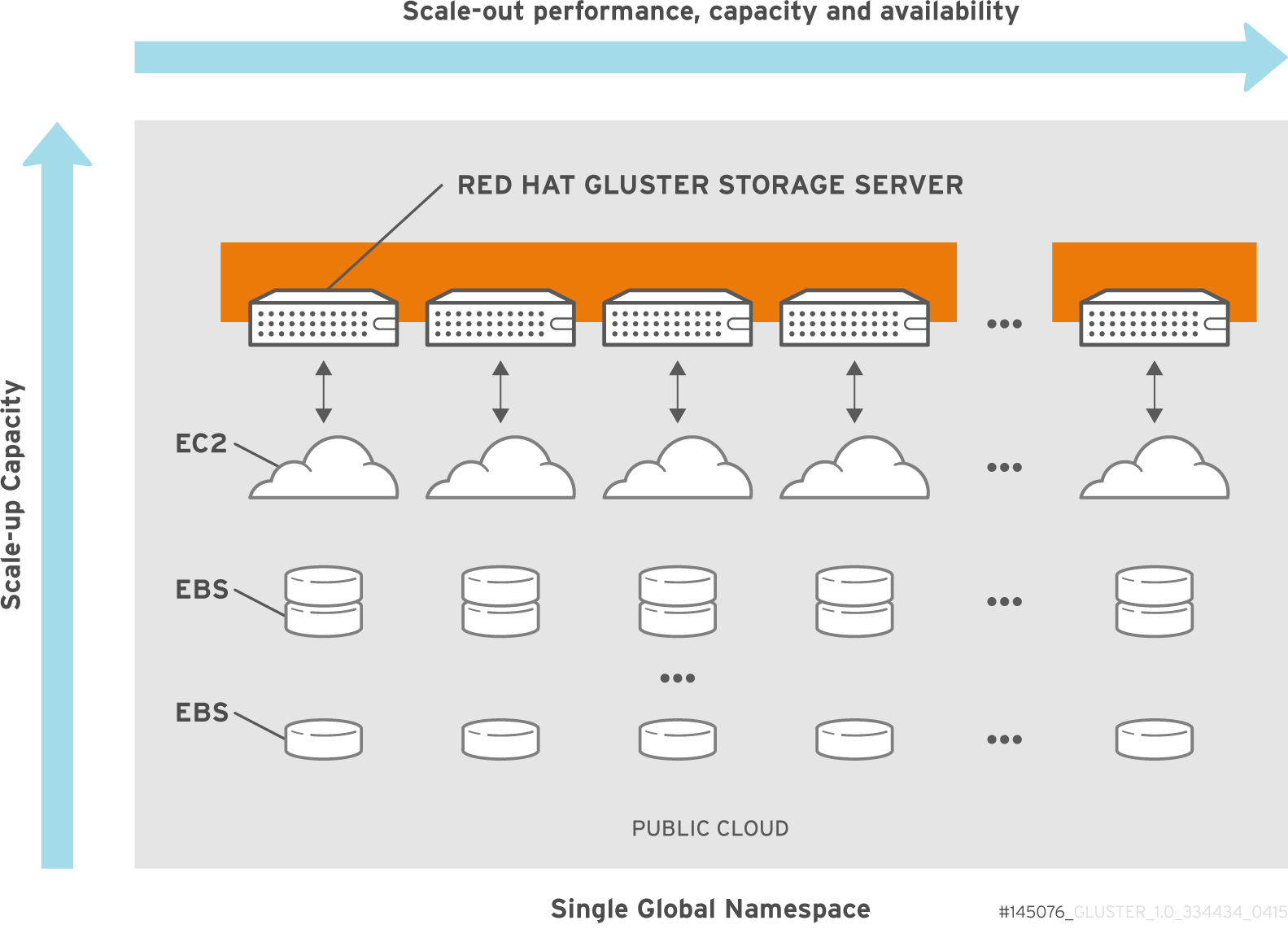 Red Hat Gluster Storage for Public Cloud Architecture
