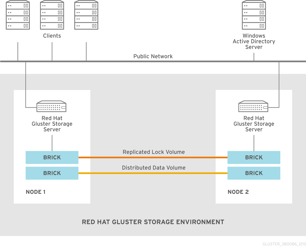 Chapter 8  Integrating Red Hat Gluster Storage with Windows Active