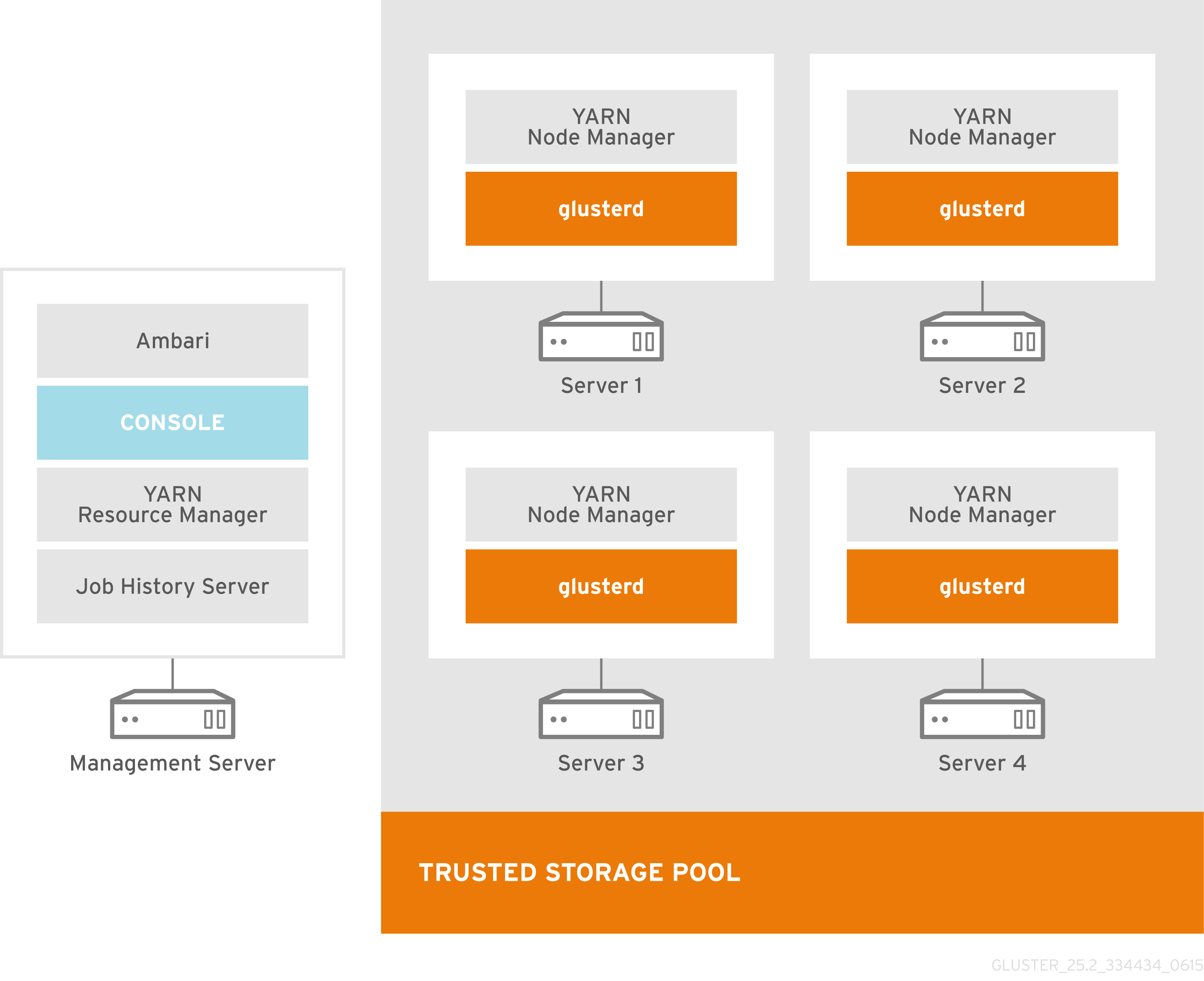 Recommended Deployment Topology for Smaller Clusters