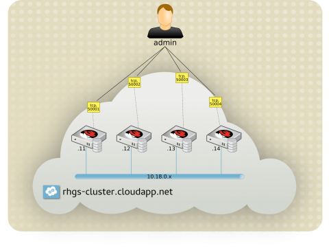 Microsoft Azure and Red Hat Gluster Storage workflow