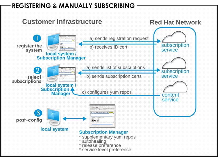 Manual Subscription Process