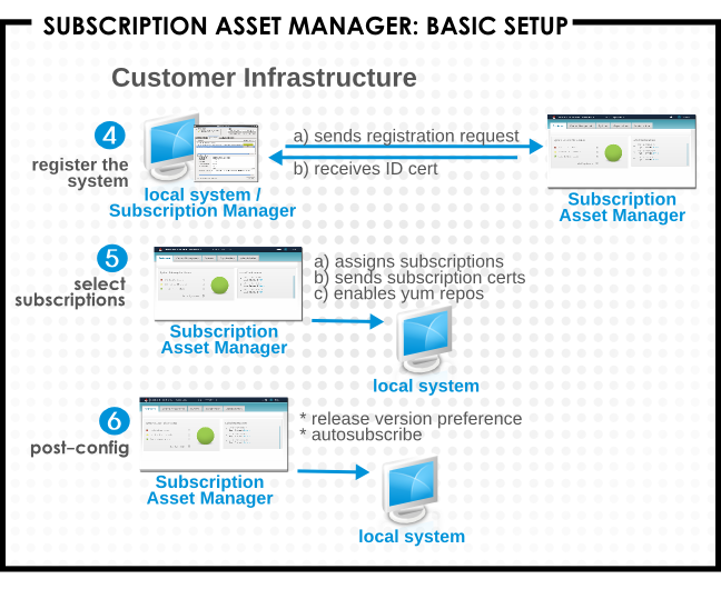Registering with Subscription Asset Manager