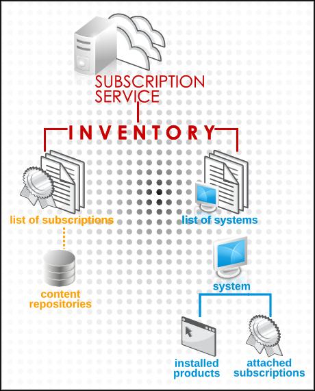 サブスクリプションサービスの構造
