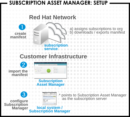 Subscription Asset Manager の設定