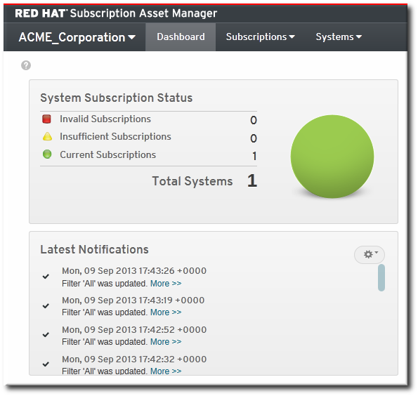 The Subscription Asset Manager Dashboard