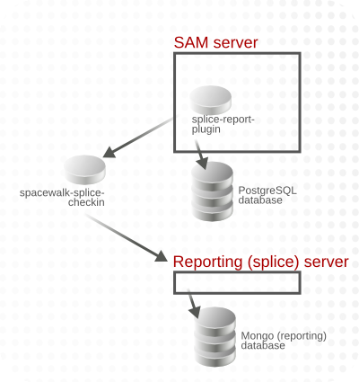 Subscription Asset Manager to Reporting Server Sync