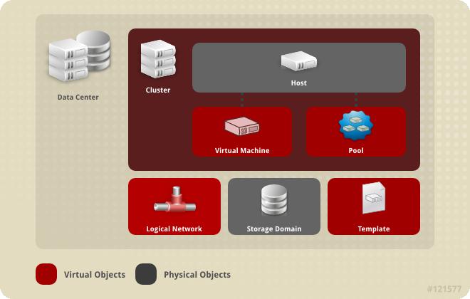 Data Center Objects