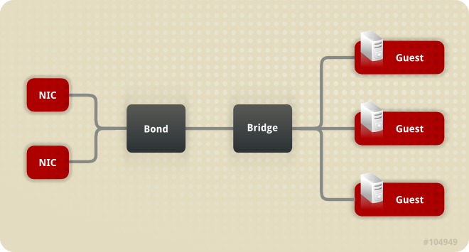 Bridge, Bond, and NIC configuration