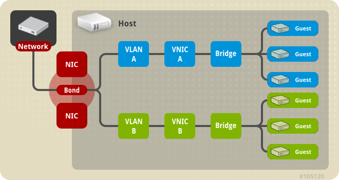 Multiple Bridge, Multiple VLAN, and Multiple NIC with Bond connection