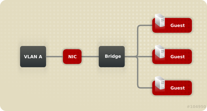 Bridge, VLAN, and NIC configuration