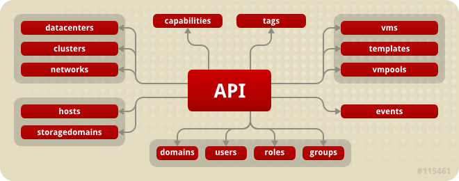 The relationship between the API entry point and the resource collections exposed by the API
