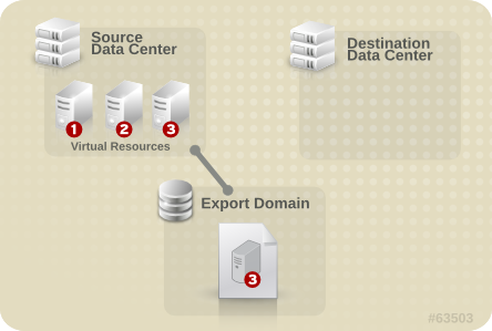 Export the Virtual Resource