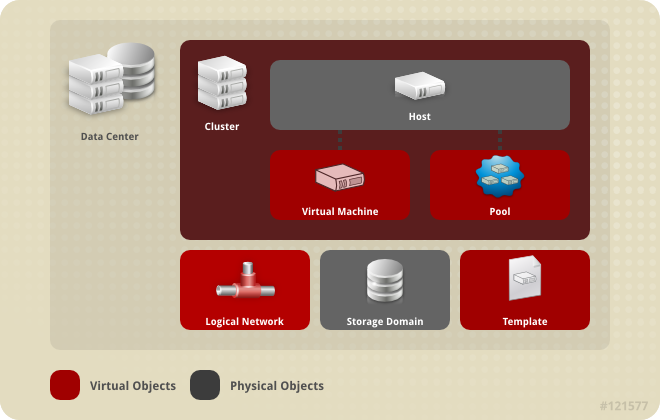 Data Center Objects