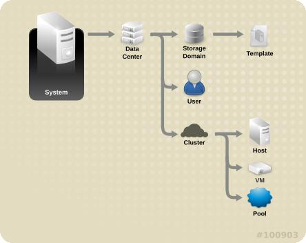 Red Hat Virtualization のオブジェクト階層