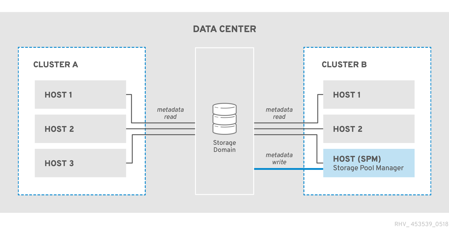 The storage pool manager reads and writes structural metadata, other hosts read structural metadata.