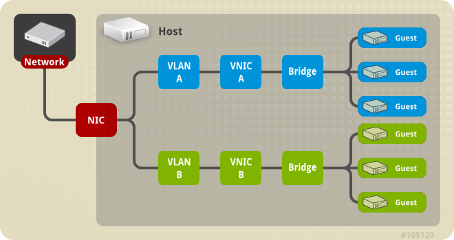 Multiple Bridge, Multiple VLAN, and NIC configuration