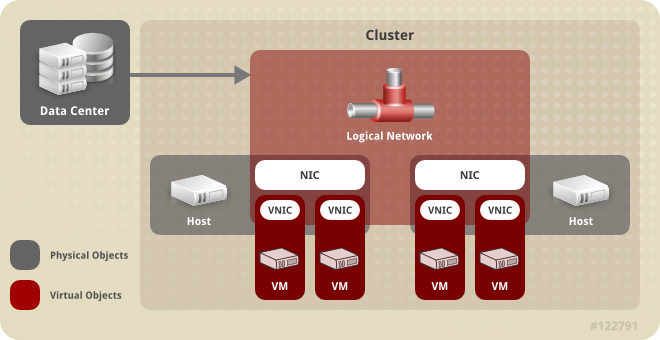 네트워크 아키텍처