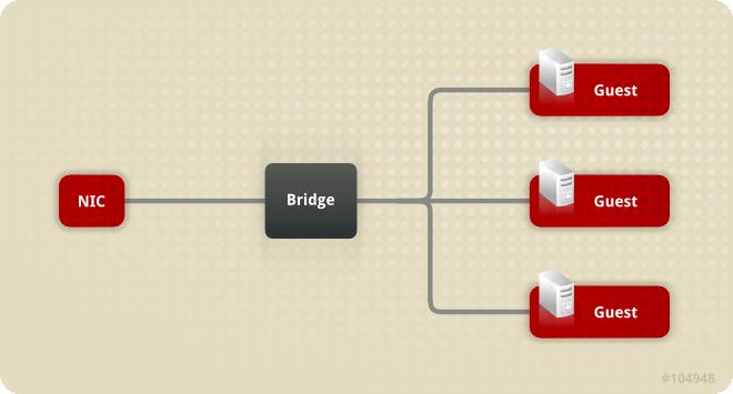 Bridge and NIC configuration