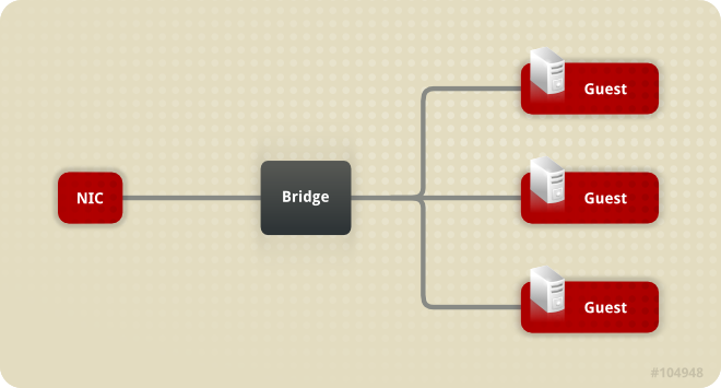 Bridge and NIC configuration