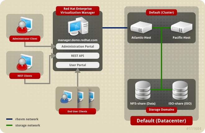 Administration Guide Red Hat Virtualization 4 2 | Red Hat