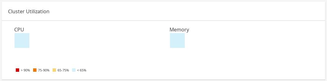 Dashboard Cluster Utilization