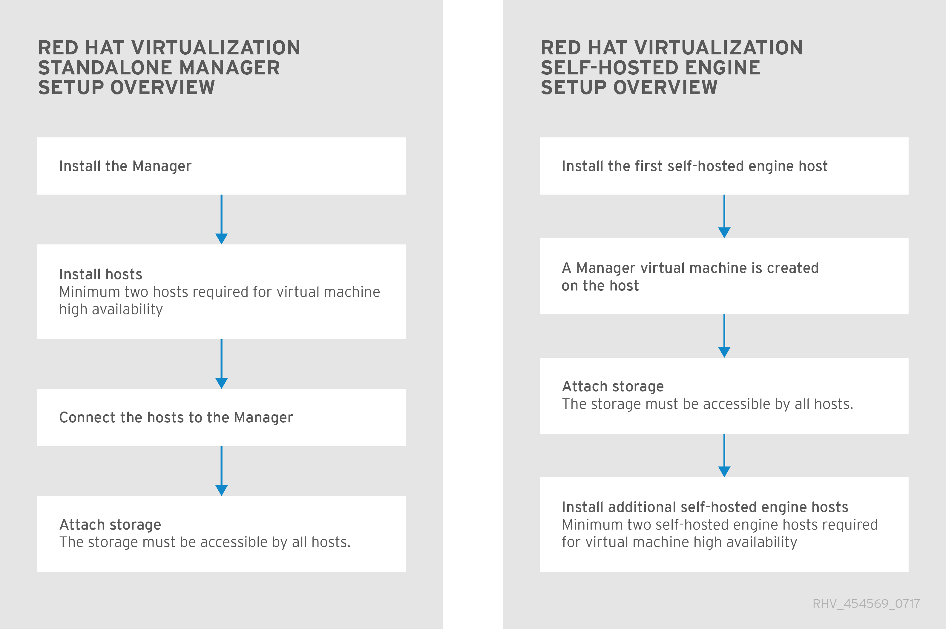 Setup Overview of Red Hat Virtualization