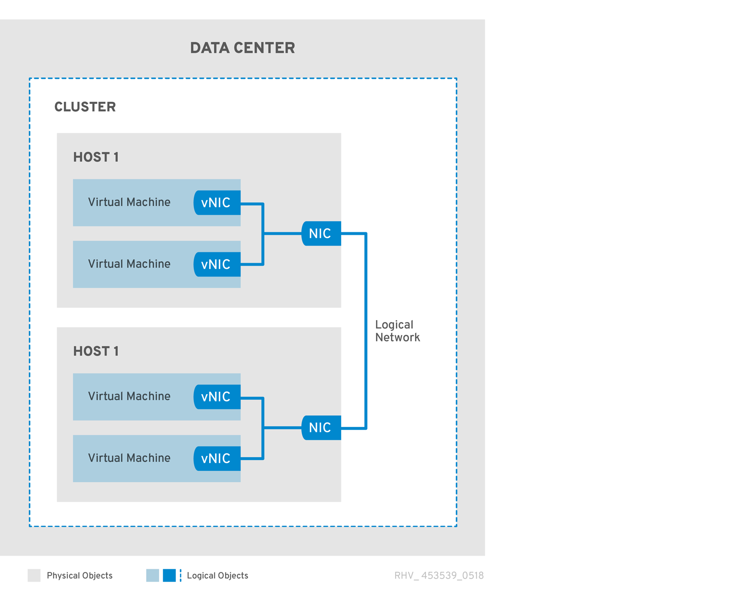 Technical Reference Red Hat Virtualization 4 3 | Red Hat