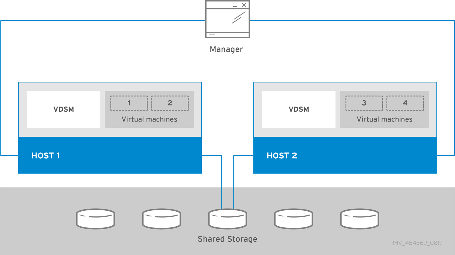 Standalone Manager Red Hat Virtualization Architecture