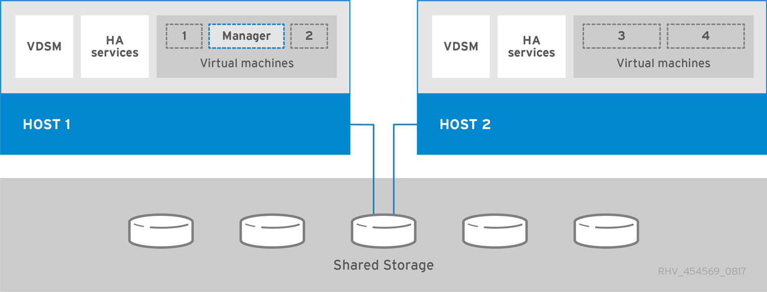 Self-Hosted Engine Red Hat Virtualization Architecture