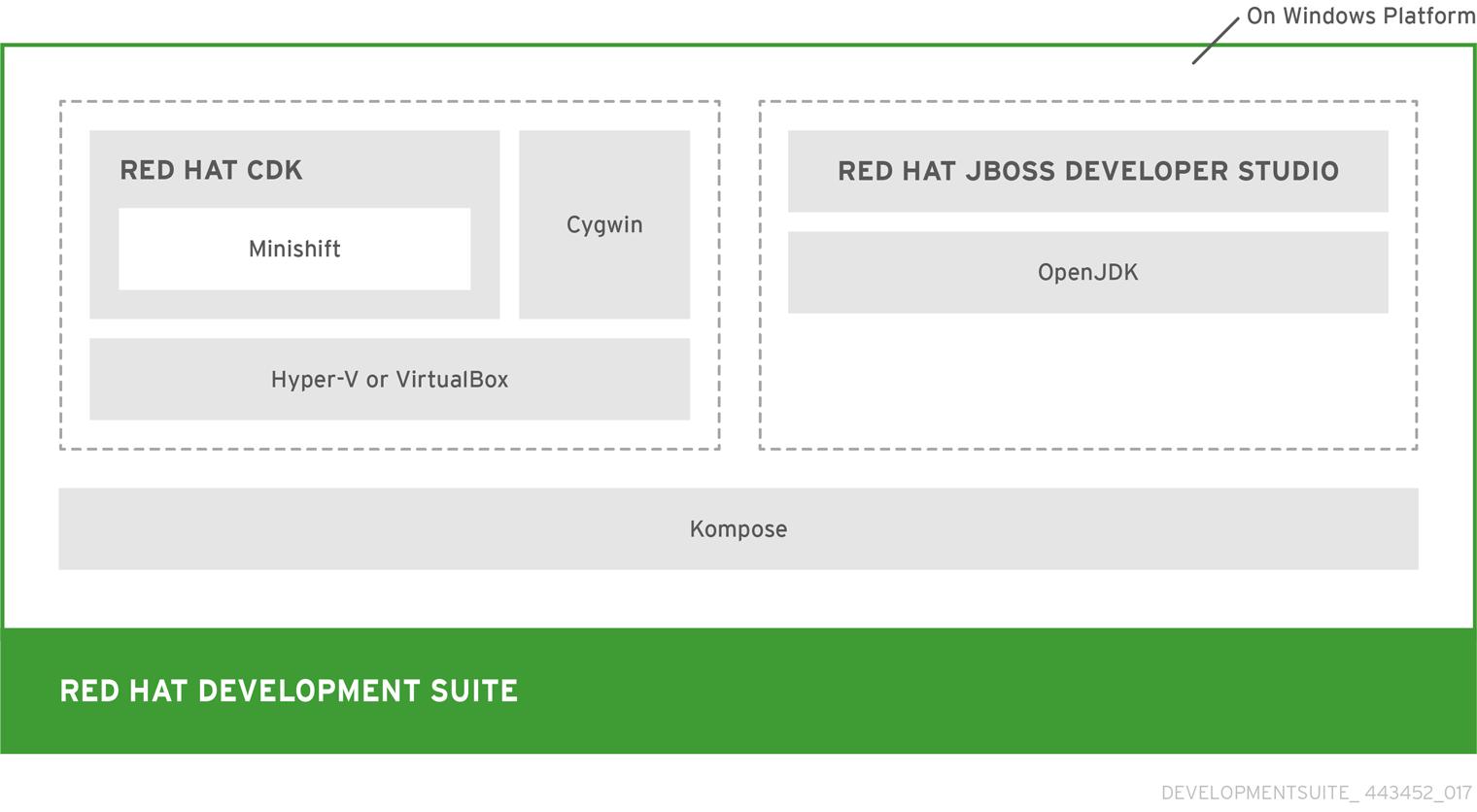 RedHat DevelopmentSuite