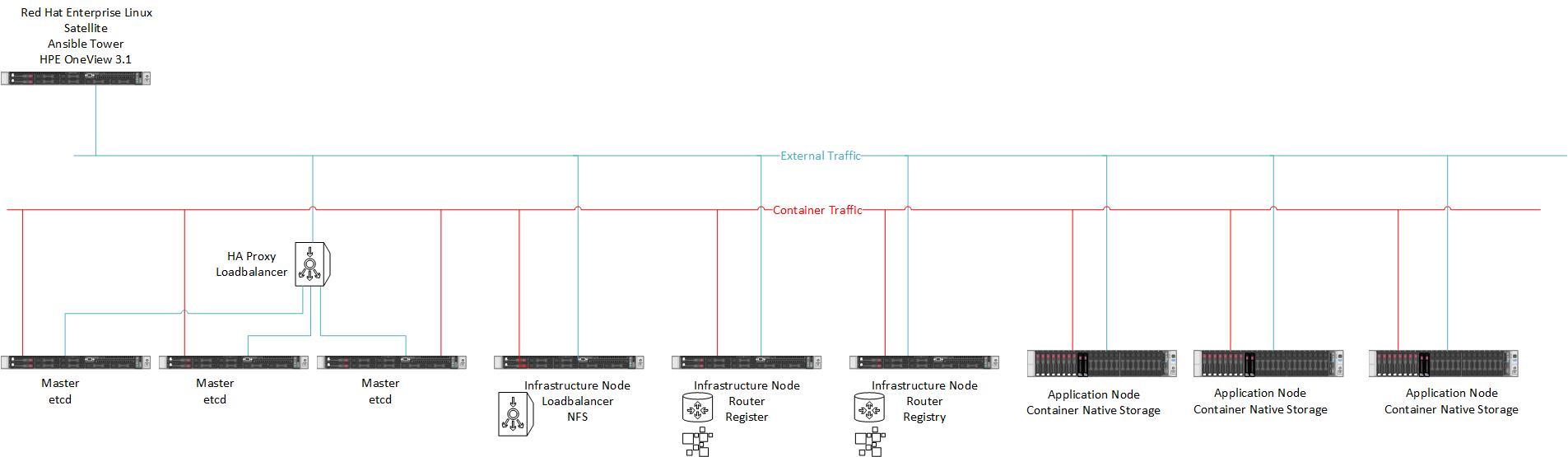 Red Hat OpenShift Container Platform Deployment