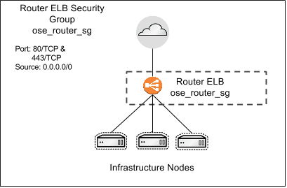 Router ELB SG