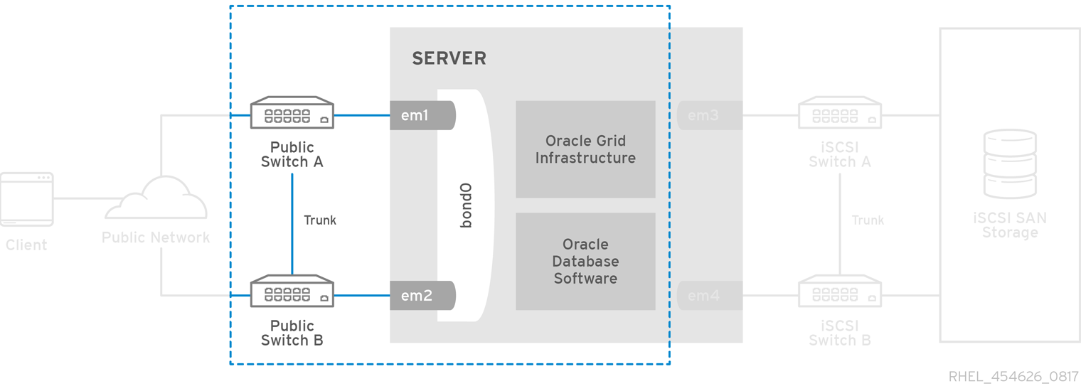 Deploying Oracle Database 12c Release 2 on Red Hat Enterprise Linux